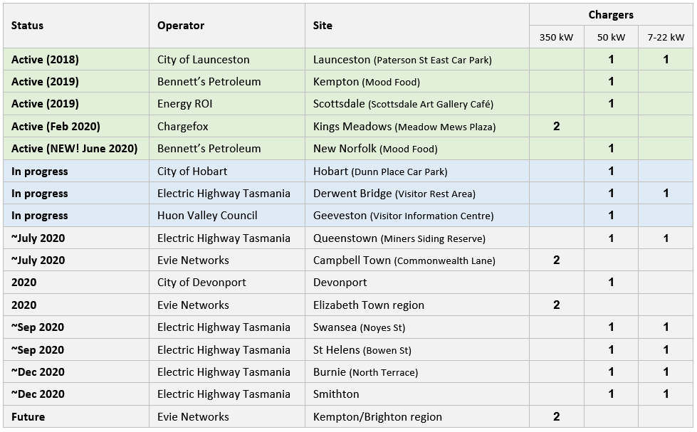 Tasmanian EV fast chargers (estimates as of June 2020)